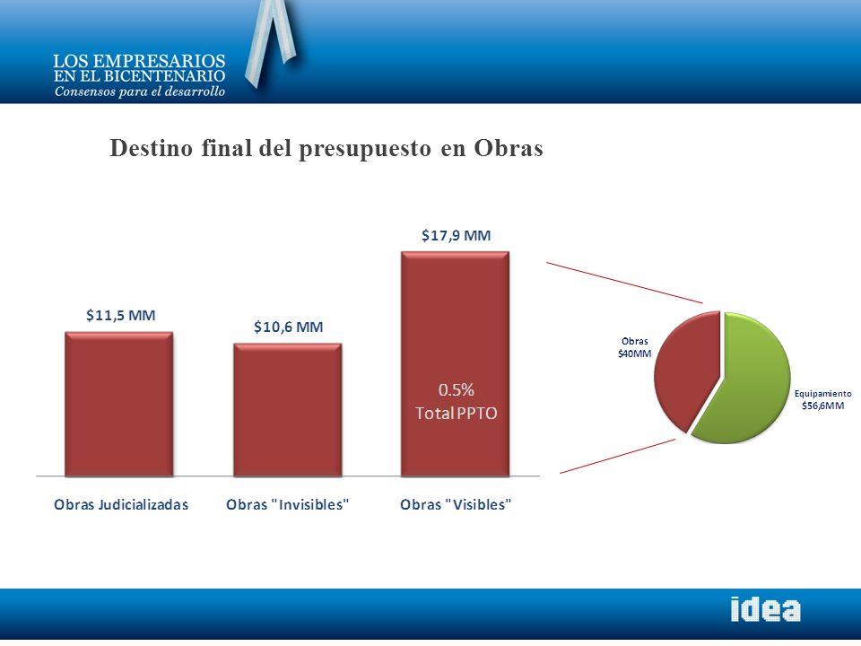 Distribución de la Población atendida en la C.A.B.A.