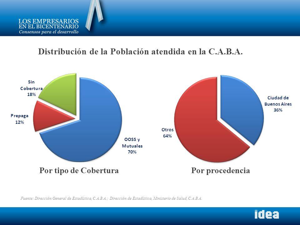 Distribución de la Población atendida en la C.A.B.A. Por tipo de Cobertura Por procedencia Fuente: Dirección General de Estadística, C.A.B.A.; Direcci