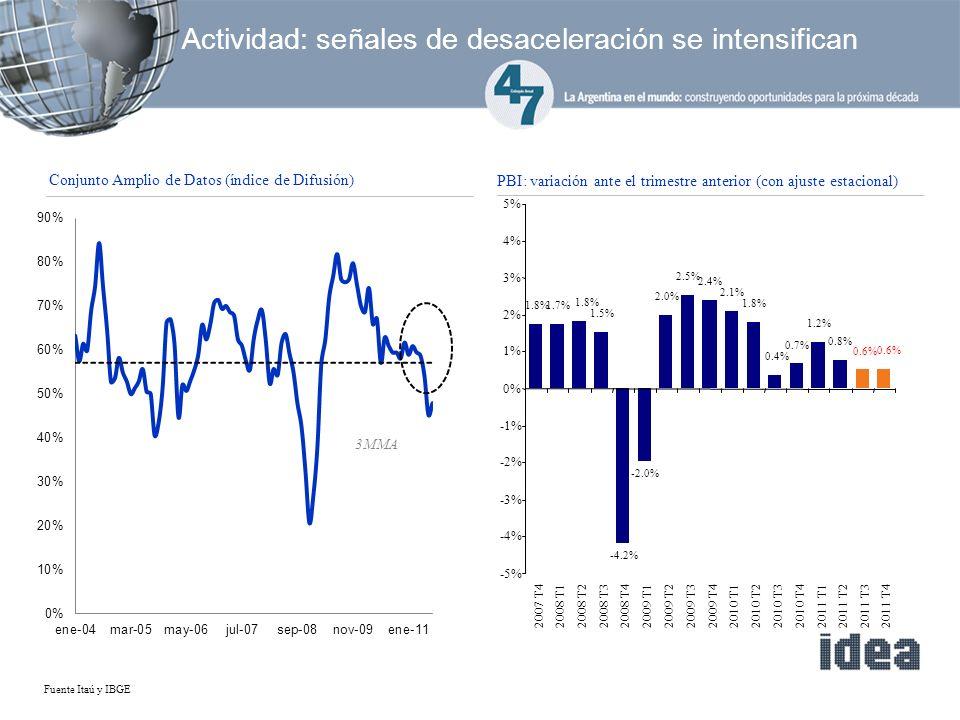 Actividad: señales de desaceleración se intensifican PBI: variación ante el trimestre anterior (con ajuste estacional) Conjunto Amplio de Datos (índice de Difusión) 3MMA Fuente Itaú y IBGE 1.7% 1.8% 1.5% -4.2% -2.0% 2.0% 2.5% 2.4% 2.1% 1.8% 0.6% 0.8% 1.2% 0.7% 0.4% -5% -4% -3% -2% -1% 0% 1% 2% 3% 4% 5% 2007 T42008 T12008 T22008 T32008 T42009 T12009 T22009 T3 2009 T42010 T12010 T22010 T3 2010 T42011 T12011 T22011 T32011 T4