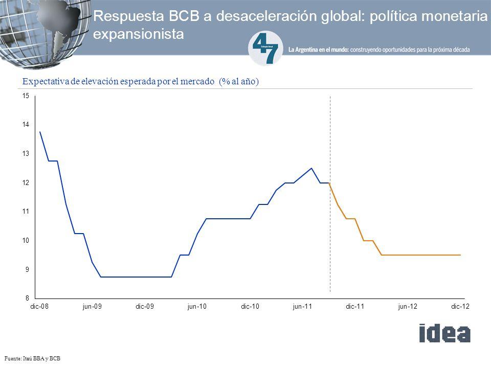 Respuesta BCB a desaceleración global: política monetaria expansionista Fuente: Itaú BBA y BCB Expectativa de elevación esperada por el mercado (% al año)