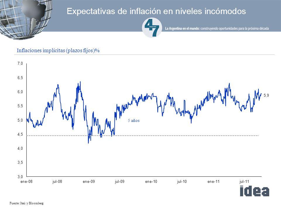 5 años Fuente: Itaú y Bloomberg Inflaciones implícitas (plazos fijos)% Expectativas de inflación en niveles incómodos