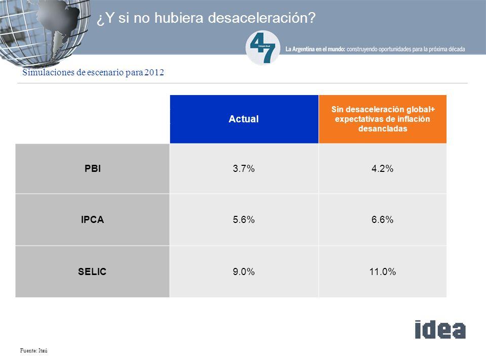 Fuente: Itaú ¿Y si no hubiera desaceleración.