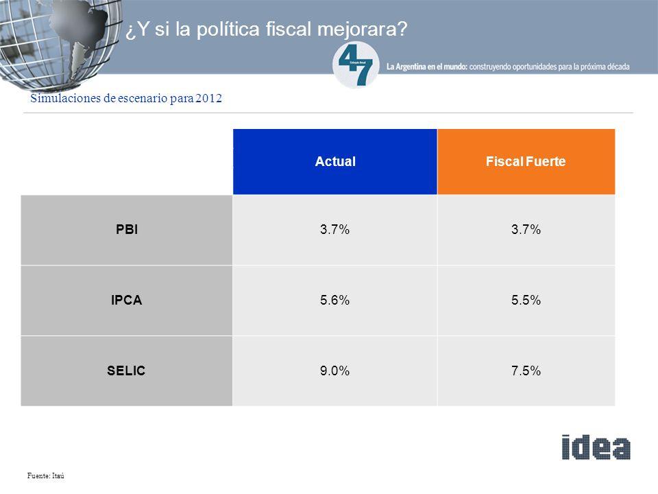 Fuente: Itaú ¿Y si la política fiscal mejorara.