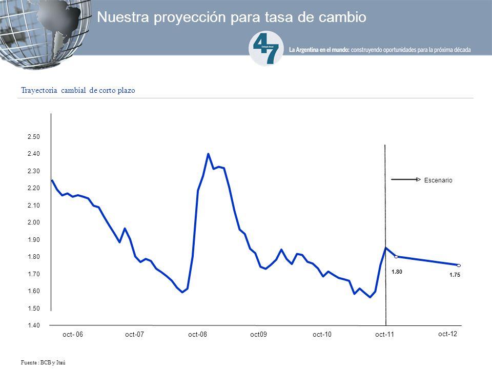 Trayectoria cambial de corto plazo Nuestra proyección para tasa de cambio 1.75 1.80 1.40 1.50 1.60 1.70 1.80 1.90 2.00 2.10 2.20 2.30 2.40 2.50 oct- 06oct-07oct-08oct09oct-10 oct-11 oct-12 Escenario Fuente : BCB y Itaú