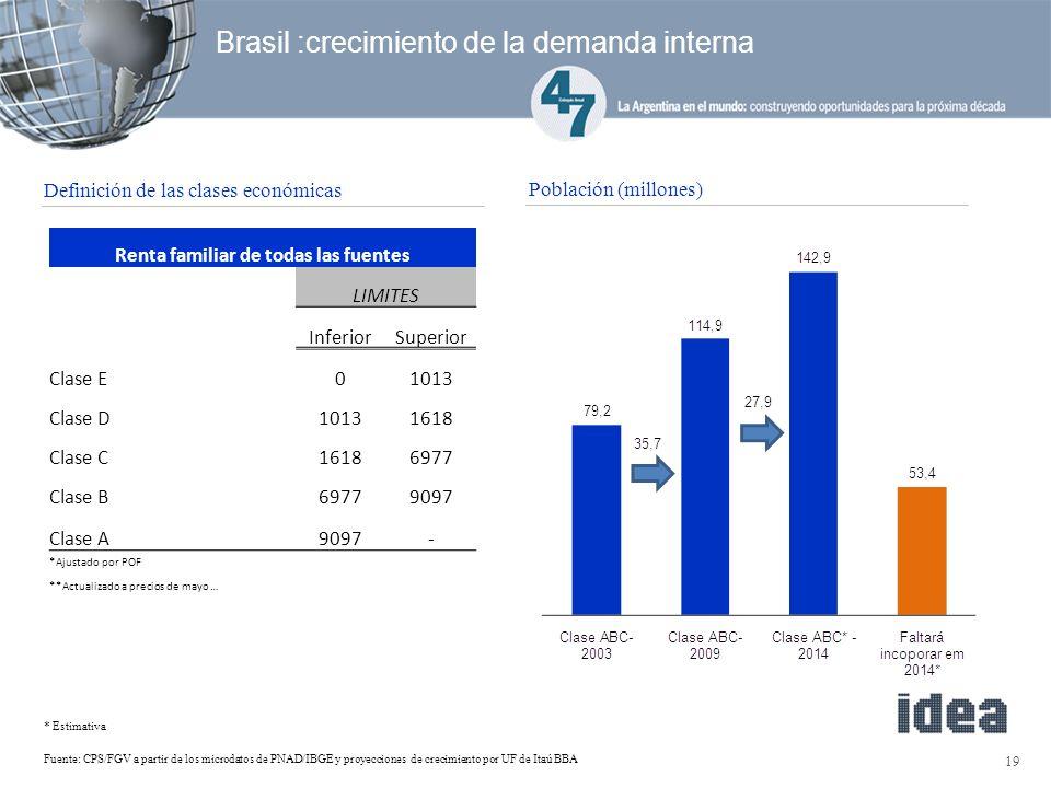 Brasil :crecimiento de la demanda interna 19 Fuente: CPS/FGV a partir de los microdatos de PNAD/IBGE y proyecciones de crecimiento por UF de Itaú BBA * Estimativa Población (millones) Definición de las clases económicas Renta familiar de todas las fuentes LIMITES InferiorSuperior Clase E01013 Clase D10131618 Clase C16186977 Clase B69779097 Clase A9097- *Ajustado por POF **Actualizado a precios de mayo …