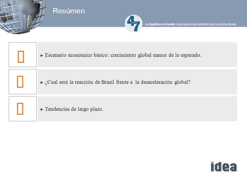 Fuente: Itaú La desaceleración global y la reacción del BCB Anterior Desaceleración Global Reacción Política Monetaria+ Desaceleración PBI3.7%2.9%3.7% IPCA5.3%4.9%5.6% SELIC12.5% 9.0% Simulaciones de escenarios para 2012