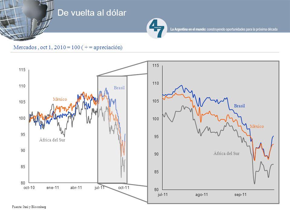 De vuelta al dólar Fuente: Itaú y Bloomberg Mercados, oct 1, 2010 = 100 ( + = apreciación) México África del Sur Brasil África del Sur Brasil México