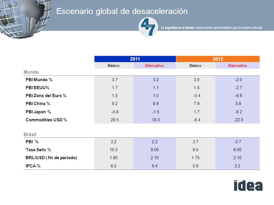 Escenario global de desaceleración 20112012 BásicoAlternativoBásicoAlternativo Mundo PBI Mundo % 3.73.23.0-2.0 PBI EEUU% 1.71.11.5-2.7 PBI Zona del Euro % 1.51.0-0.4-6.6 PBI China % 9.28.97.95.8 PBI Japón % -0.8-1.51.7-6.2 Commodities USD % 28.518.0-6.4-22.0 Brasil PBI % 3.22.23.7-2.7 Tasa Selic % 10.59.009.06.00 BRL/USD ( fin de período) 1.802.101.752.10 IPCA % 6.56.45.63.2