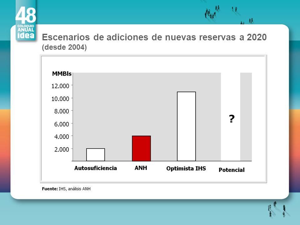 Escenarios de adiciones de nuevas reservas a 2020 (desde 2004)