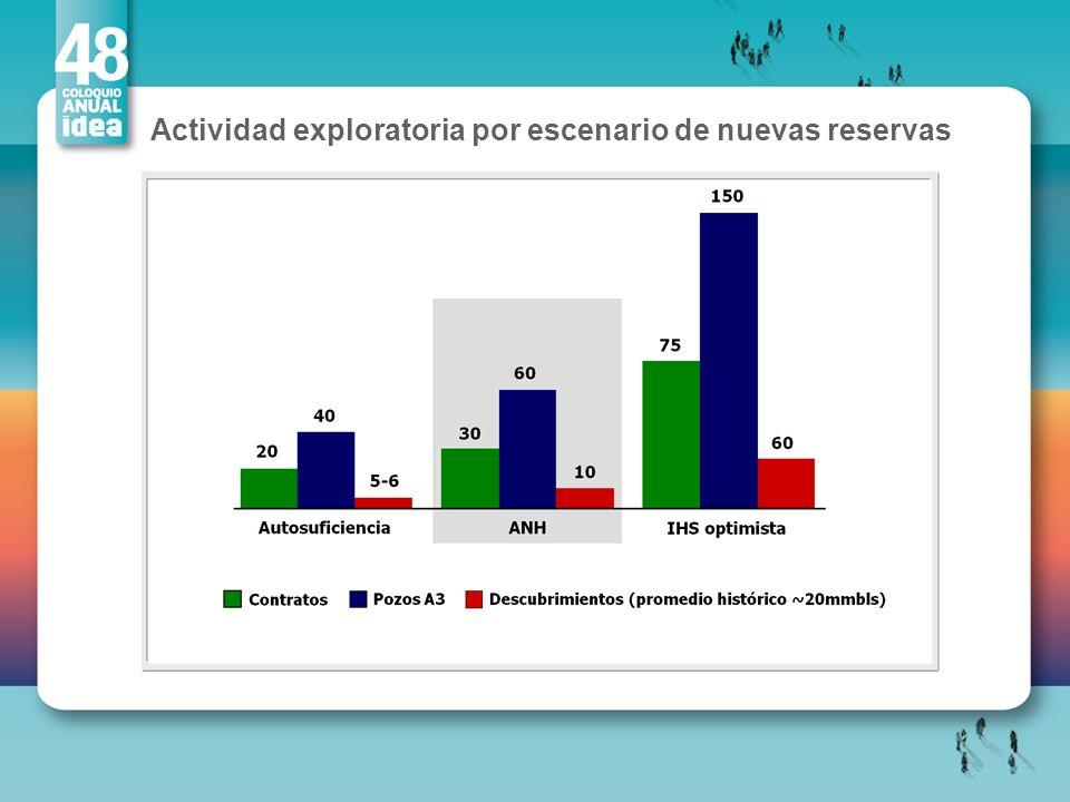 Actividad exploratoria por escenario de nuevas reservas