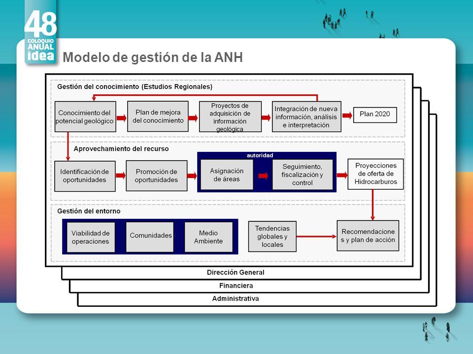 Modelo de gestión de la ANH