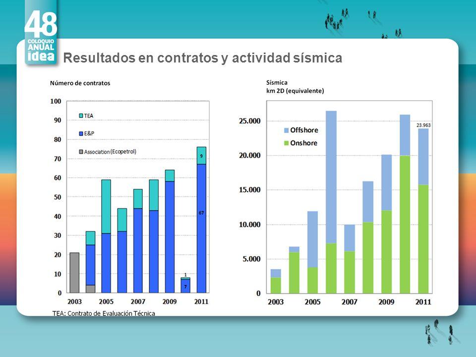 Resultados en contratos y actividad sísmica
