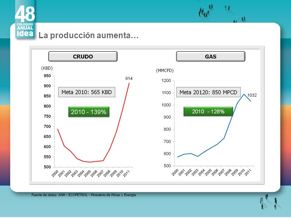La producción aumenta…