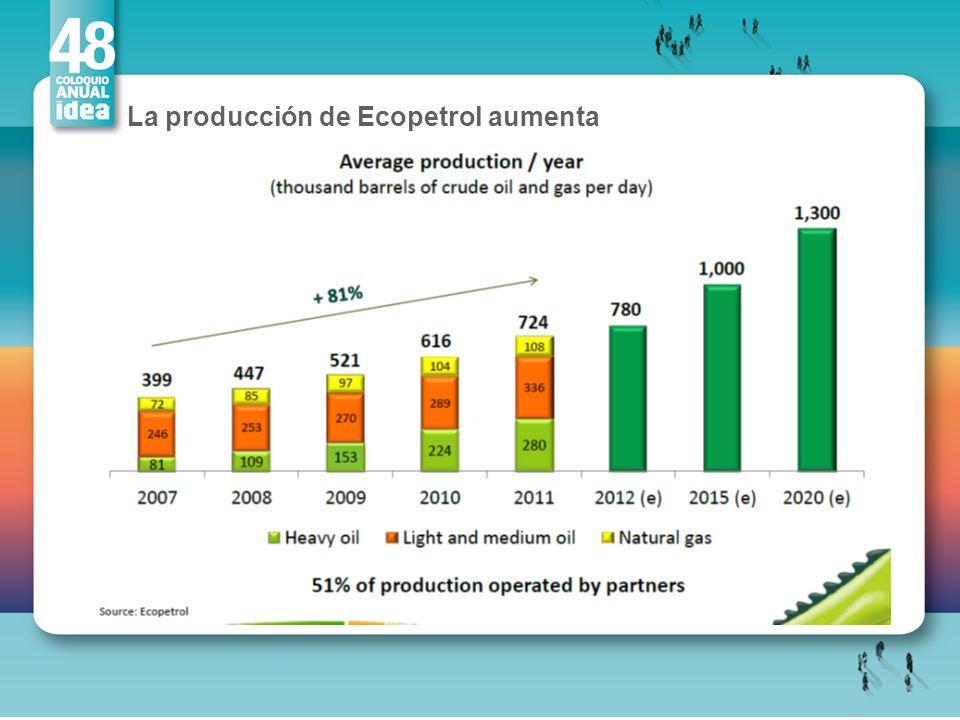 La producción de Ecopetrol aumenta