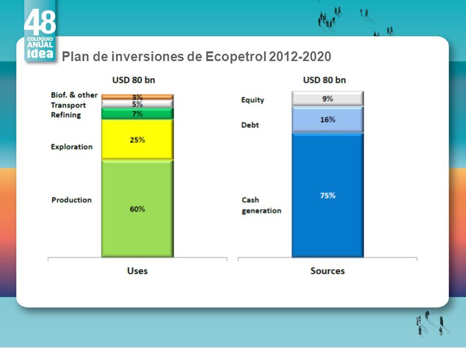 Plan de inversiones de Ecopetrol 2012-2020