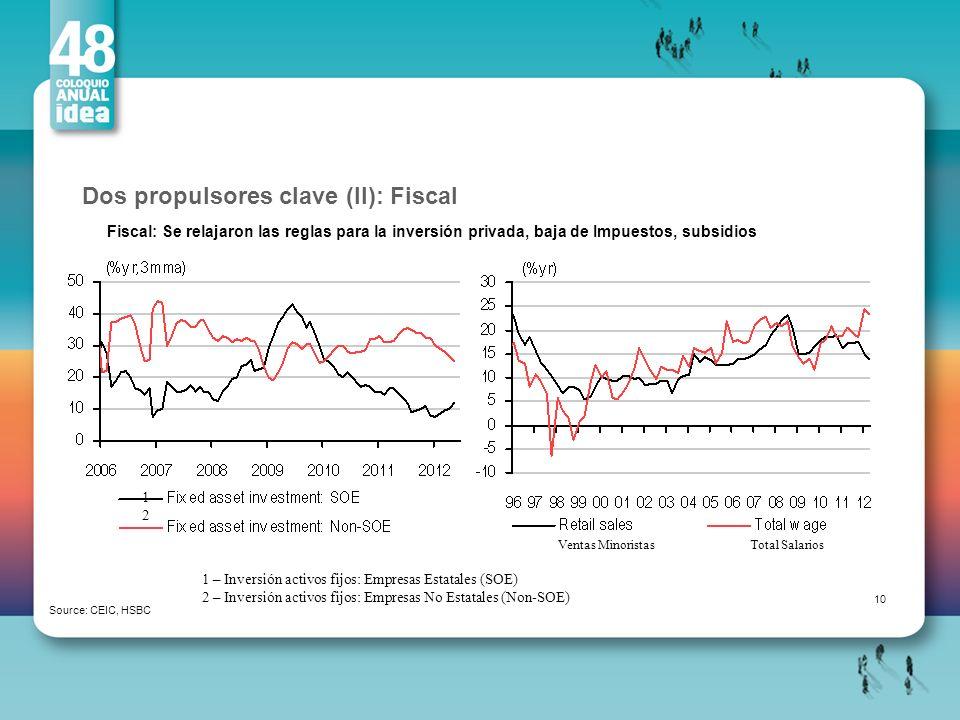 Dos propulsores clave (II): Fiscal Source: CEIC, HSBC Fiscal: Se relajaron las reglas para la inversión privada, baja de Impuestos, subsidios 10 1212