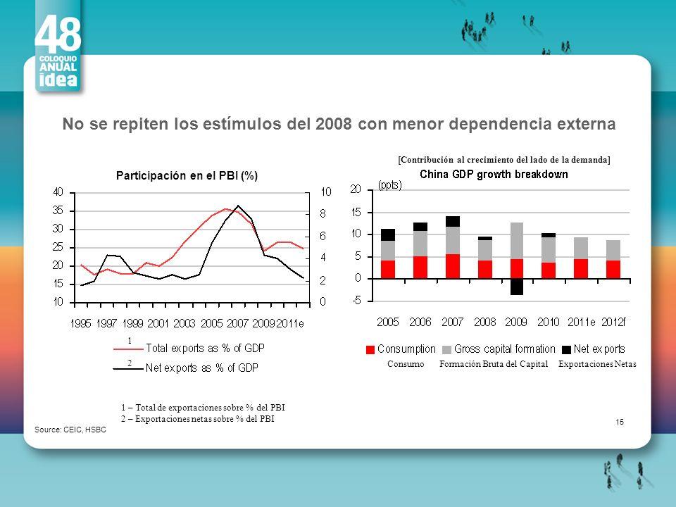 No se repiten los estímulos del 2008 con menor dependencia externa Source: CEIC, HSBC Participación en el PBI (%) 15 [Contribución al crecimiento del