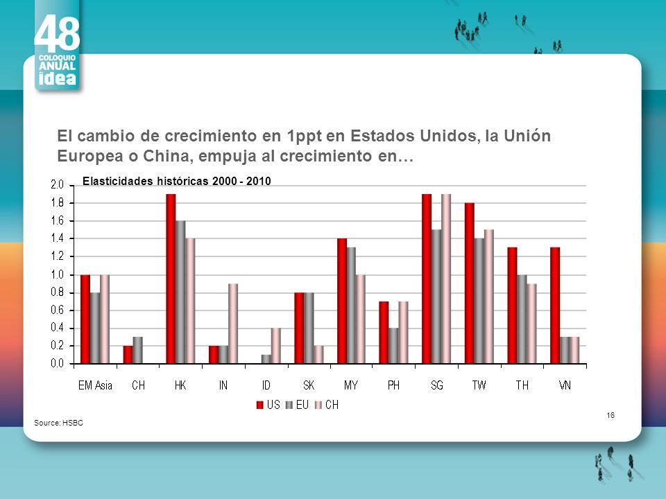 El cambio de crecimiento en 1ppt en Estados Unidos, la Unión Europea o China, empuja al crecimiento en… Source: HSBC Elasticidades históricas 2000 - 2