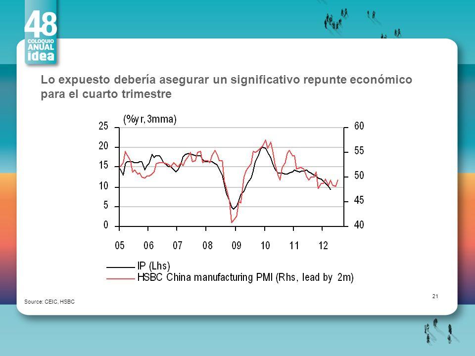 Lo expuesto debería asegurar un significativo repunte económico para el cuarto trimestre Source: CEIC, HSBC 21