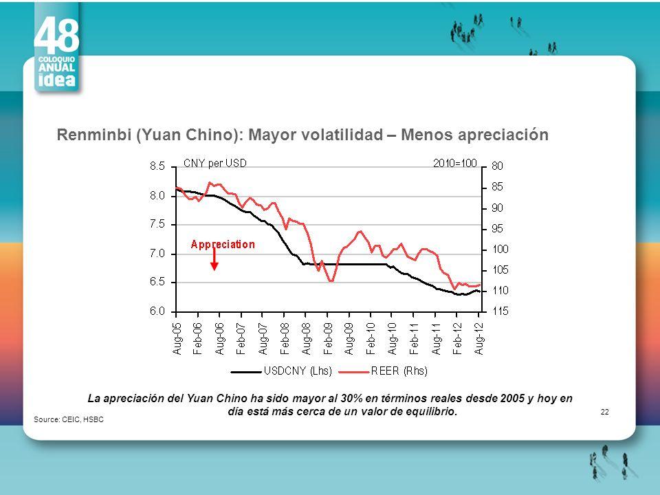 Renminbi (Yuan Chino): Mayor volatilidad – Menos apreciación Source: CEIC, HSBC La apreciación del Yuan Chino ha sido mayor al 30% en términos reales