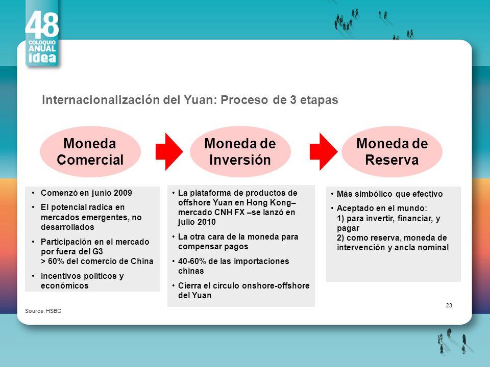 Internacionalización del Yuan: Proceso de 3 etapas Source: HSBC Más simbólico que efectivo Aceptado en el mundo: 1) para invertir, financiar, y pagar