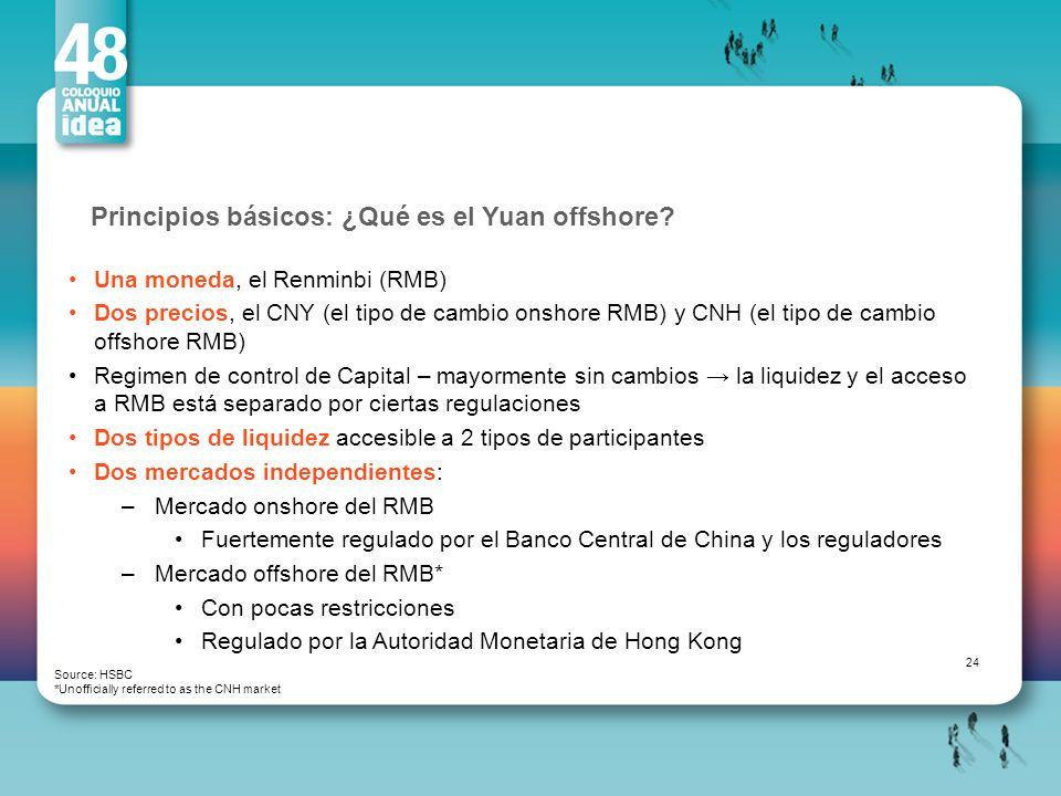 Principios básicos: ¿Qué es el Yuan offshore? Source: HSBC *Unofficially referred to as the CNH market Una moneda, el Renminbi (RMB) Dos precios, el C