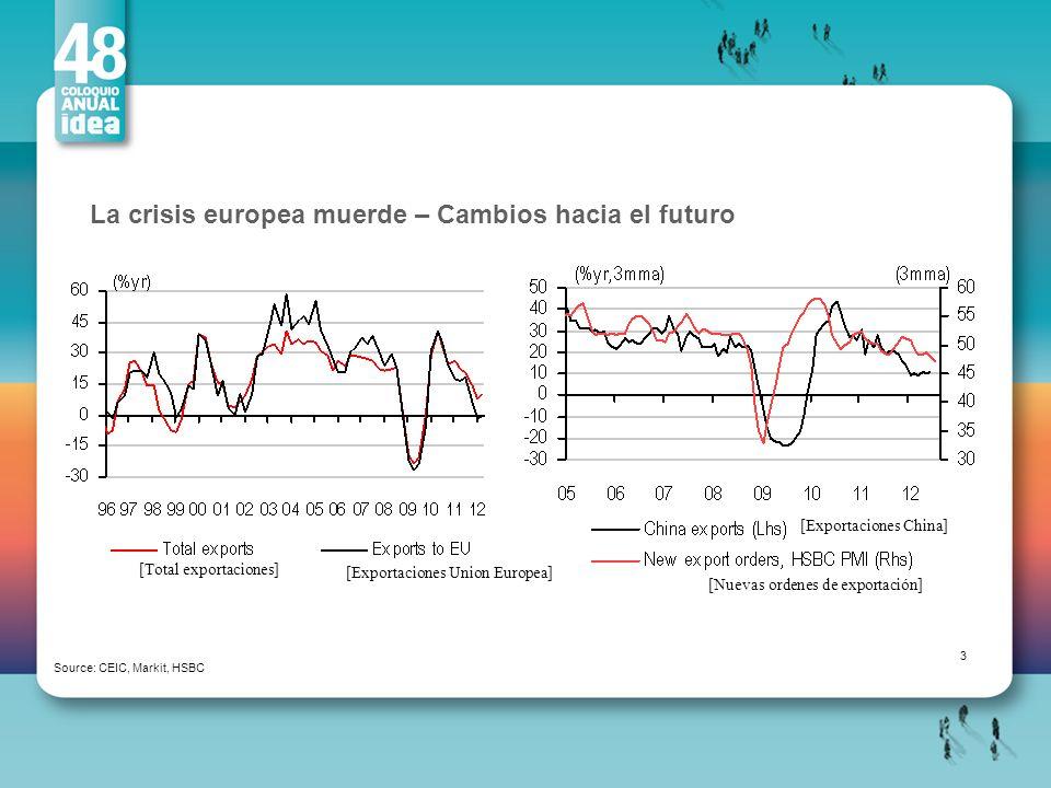 La crisis europea muerde – Cambios hacia el futuro Source: CEIC, Markit, HSBC 3 [Total exportaciones] [Exportaciones Union Europea] [Exportaciones Chi