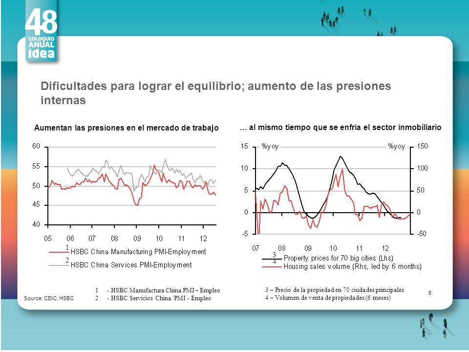 Dificultades para lograr el equilibrio; aumento de las presiones internas Source: CEIC, HSBC Aumentan las presiones en el mercado de trabajo … al mism