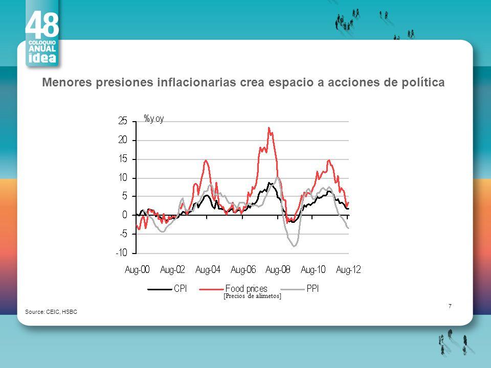 Menores presiones inflacionarias crea espacio a acciones de política Source: CEIC, HSBC 7 [Precios de alimetos]