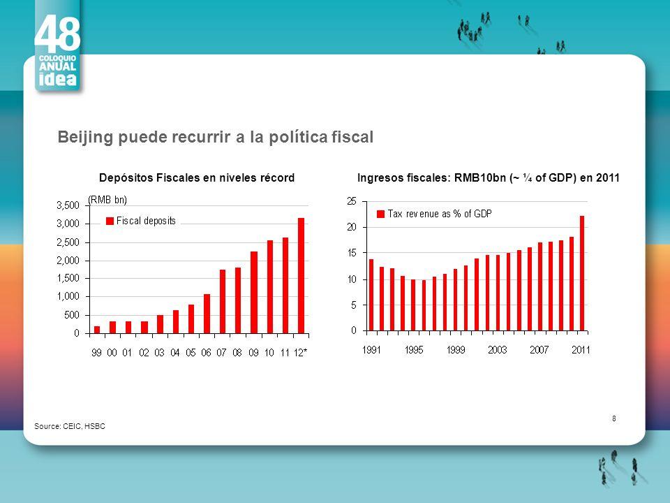Beijing puede recurrir a la política fiscal Source: CEIC, HSBC Depósitos Fiscales en niveles récordIngresos fiscales: RMB10bn (~ ¼ of GDP) en 2011 8