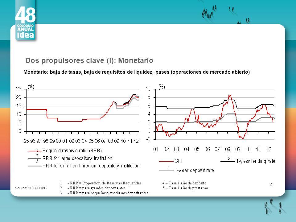 Dos propulsores clave (I): Monetario Source: CEIC, HSBC Monetario: baja de tasas, baja de requisitos de liquidez, pases (operaciones de mercado abiert