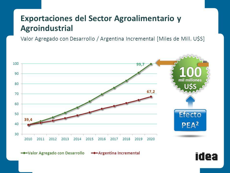 10 Exportaciones del Sector Agroalimentario y Agroindustrial Valor Agregado con Desarrollo / Argentina Incremental [Miles de Mill. U$S] 100 mil millon