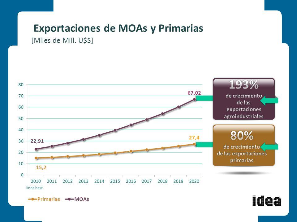 11 Exportaciones de MOAs y Primarias [Miles de Mill. U$S] línea base