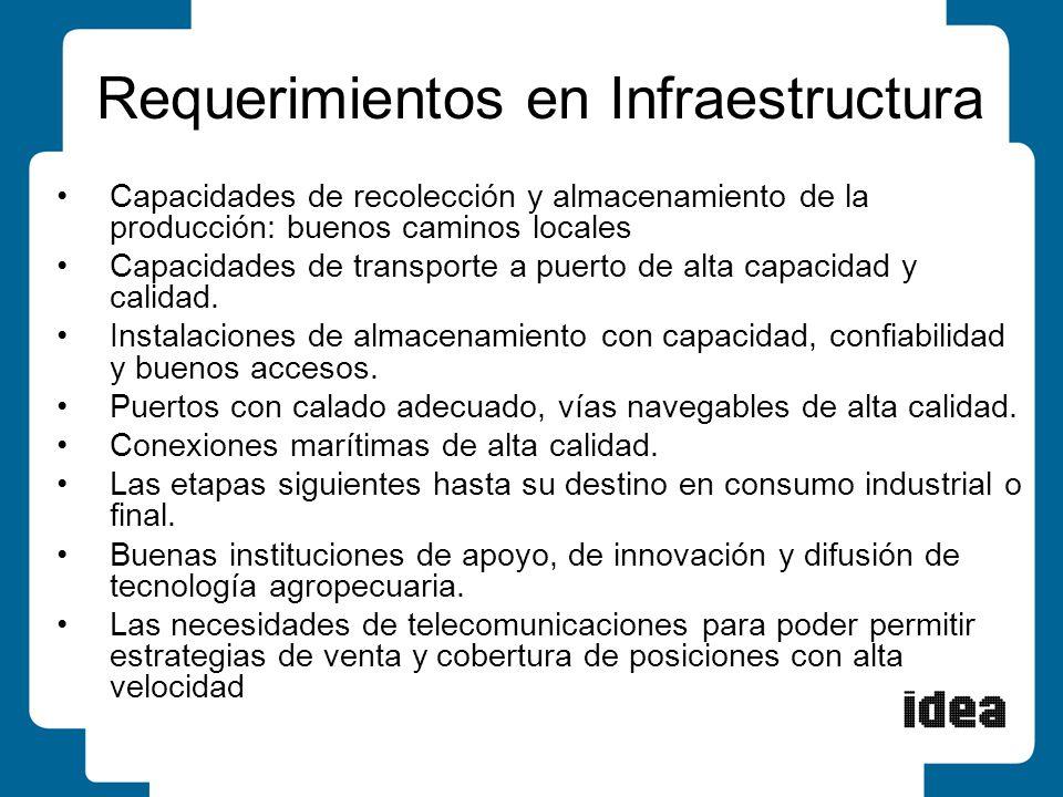 Capacidades de recolección y almacenamiento de la producción: buenos caminos locales Capacidades de transporte a puerto de alta capacidad y calidad. I