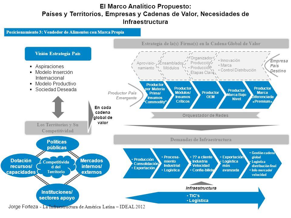 El Marco Analítico Propuesto: Países y Territorios, Empresas y Cadenas de Valor, Necesidades de Infraestructura Visión Estrategia País Aspiraciones Mo