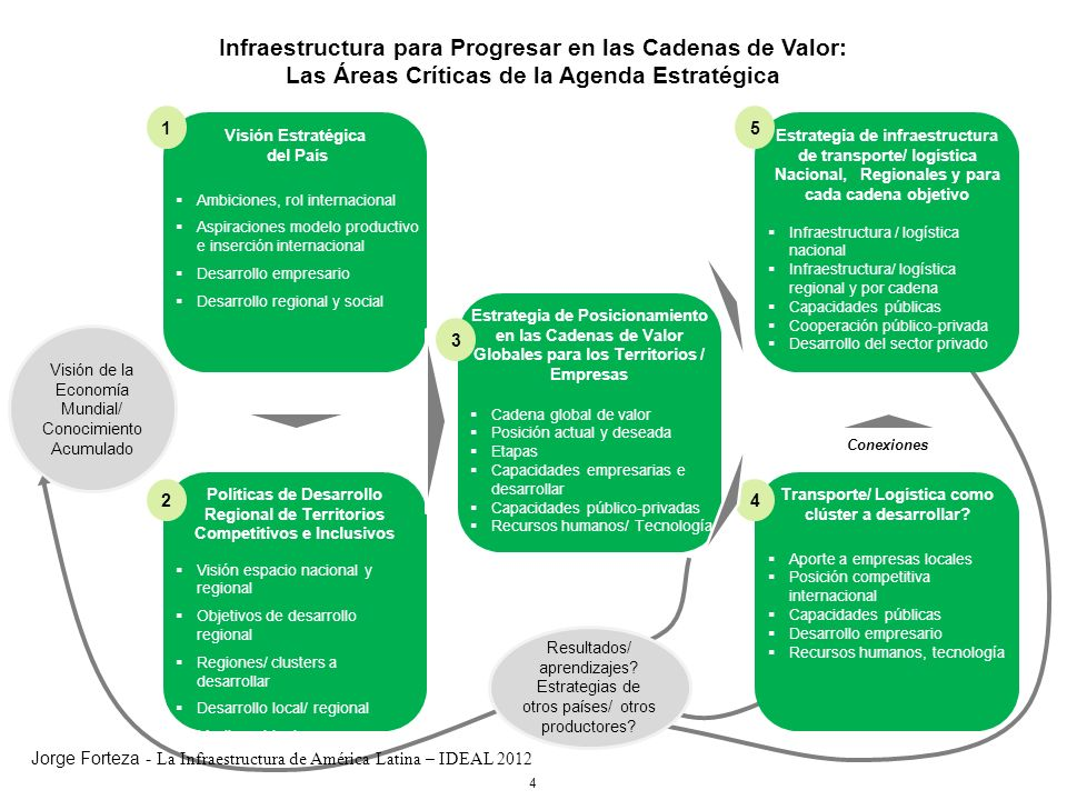 4 Infraestructura para Progresar en las Cadenas de Valor: Las Áreas Críticas de la Agenda Estratégica Visión Estratégica del País Ambiciones, rol inte