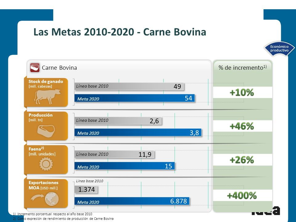 7 Las Metas 2010-2020 - Carne Bovina Carne Bovina Línea base 2010 Meta 2020 Stock de ganado [mill. cabezas] Producción [mill. tn] Producción [mill. tn