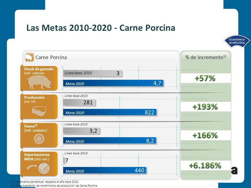 8 Las Metas 2010-2020 - Carne Porcina Línea base 2010 Meta 2020 Stock de ganado [mill. cabezas] Producción [mil. tn] Producción [mil. tn] Faena 2) [mi