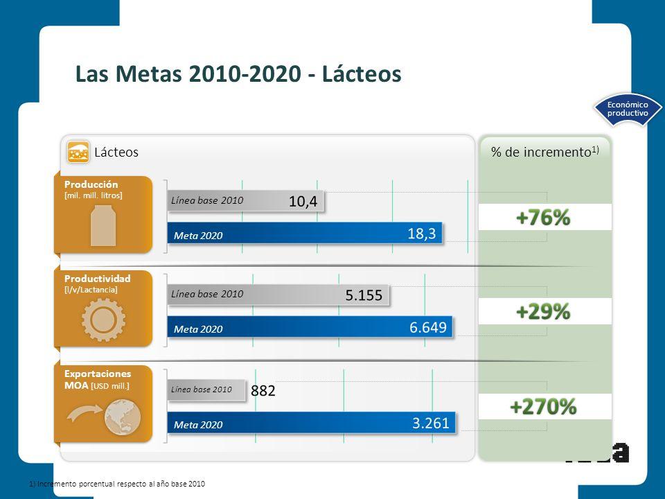 9 1) Incremento porcentual respecto al año base 2010 Las Metas 2010-2020 - Lácteos Lácteos % de incremento 1) Línea base 2010 Meta 2020 Línea base 201