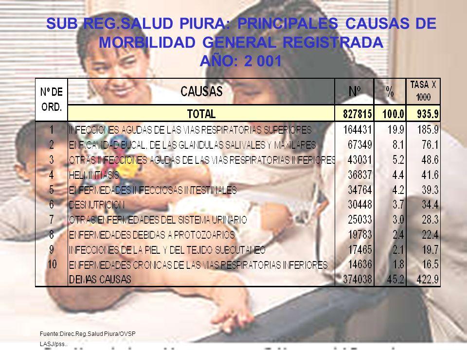 Fuente:Direc.Reg.Salud Piura/OVSP LASJ/pss.. SUB REG.SALUD PIURA: PRINCIPALES CAUSAS DE MORBILIDAD GENERAL REGISTRADA AÑO: 2 001