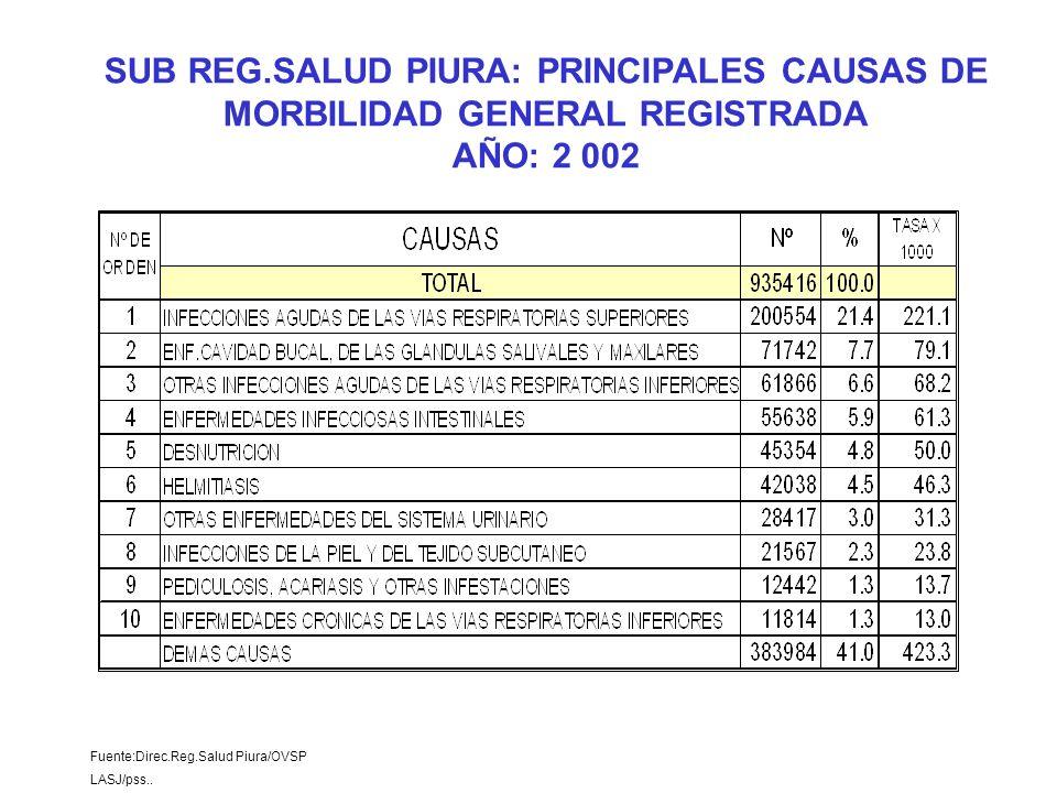 Fuente:Direc.Reg.Salud Piura/OVSP LASJ/pss.. SUB REG.SALUD PIURA: PRINCIPALES CAUSAS DE MORBILIDAD GENERAL REGISTRADA AÑO: 2 002