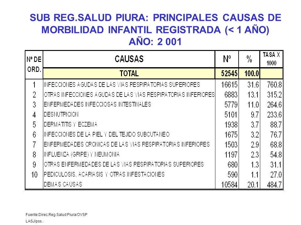 Fuente:Direc.Reg.Salud Piura/OVSP LASJ/pss.. SUB REG.SALUD PIURA: PRINCIPALES CAUSAS DE MORBILIDAD INFANTIL REGISTRADA (< 1 AÑO) AÑO: 2 001