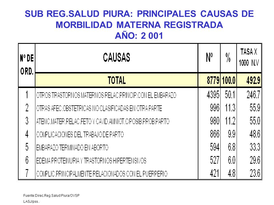 Fuente:Direc.Reg.Salud Piura/OVSP LASJ/pss.. SUB REG.SALUD PIURA: PRINCIPALES CAUSAS DE MORBILIDAD MATERNA REGISTRADA AÑO: 2 001
