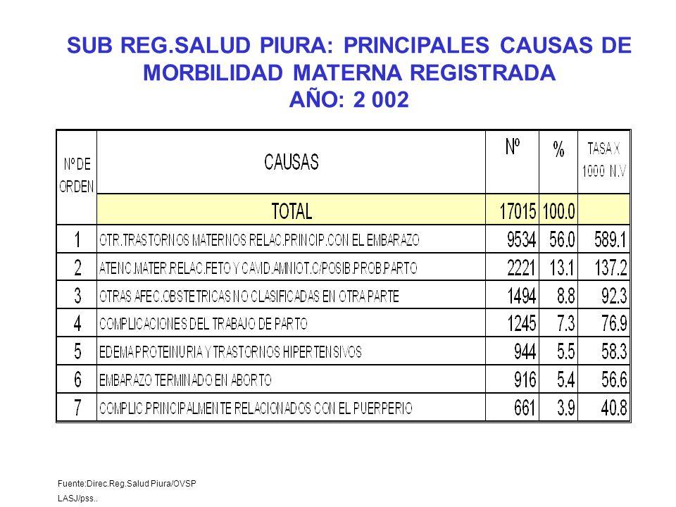 Fuente:Direc.Reg.Salud Piura/OVSP LASJ/pss.. SUB REG.SALUD PIURA: PRINCIPALES CAUSAS DE MORBILIDAD MATERNA REGISTRADA AÑO: 2 002