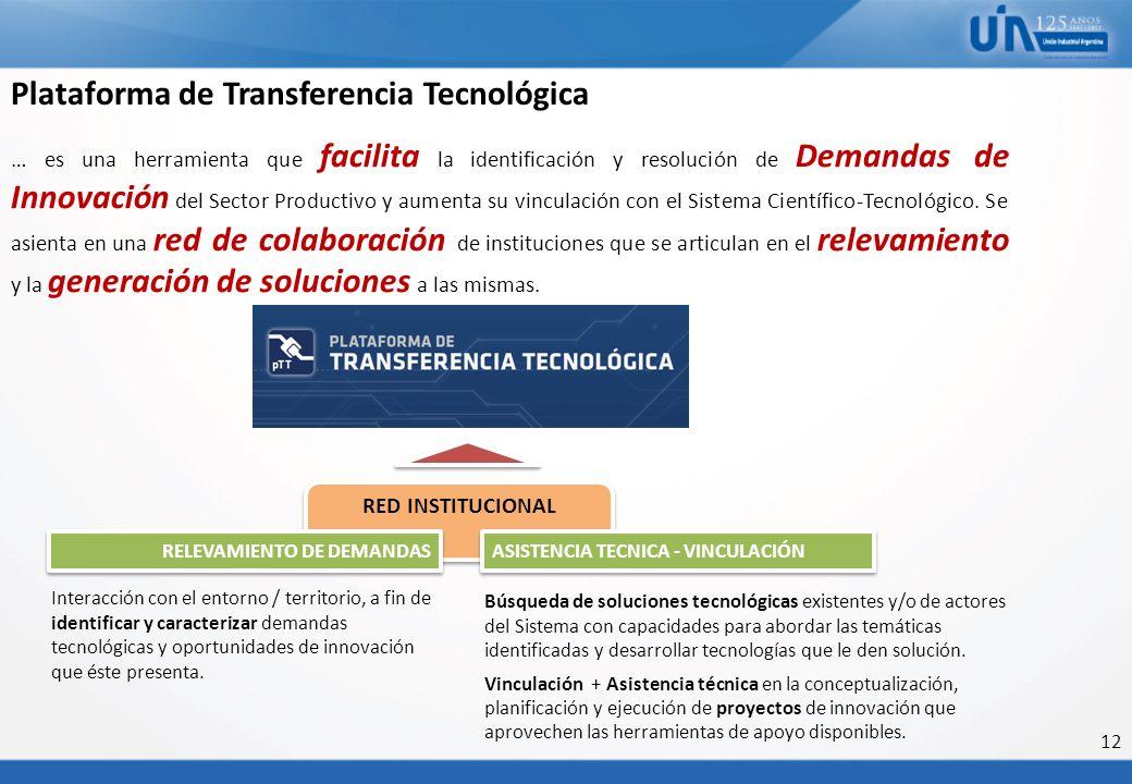 12 RED INSTITUCIONAL … es una herramienta que facilita la identificación y resolución de Demandas de Innovación del Sector Productivo y aumenta su vin