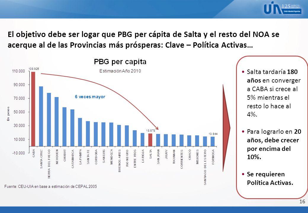 16 El objetivo debe ser logar que PBG per cápita de Salta y el resto del NOA se acerque al de las Provincias más prósperas: Clave – Política Activas…
