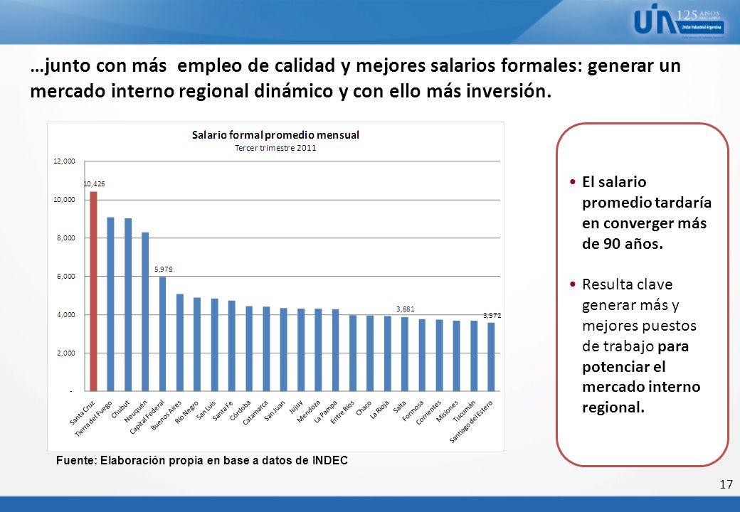 …junto con más empleo de calidad y mejores salarios formales: generar un mercado interno regional dinámico y con ello más inversión. Fuente: Elaboraci