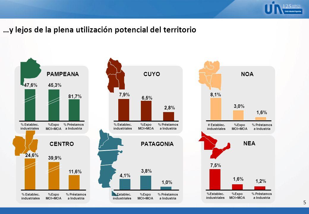 5 …y lejos de la plena utilización potencial del territorio % Establec. industriales %Expo MOI+MOA 47,6%45,3% CENTRO 24,6% 39,9% PAMPEANA 7,5% 1,6% NE