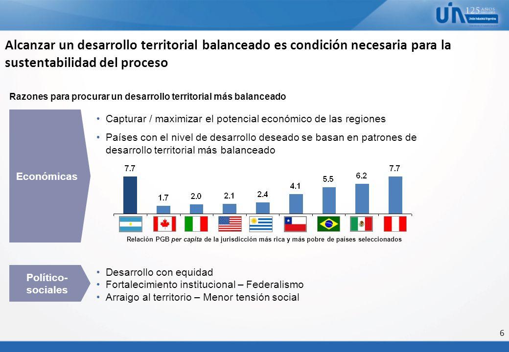 6 Alcanzar un desarrollo territorial balanceado es condición necesaria para la sustentabilidad del proceso Razones para procurar un desarrollo territo