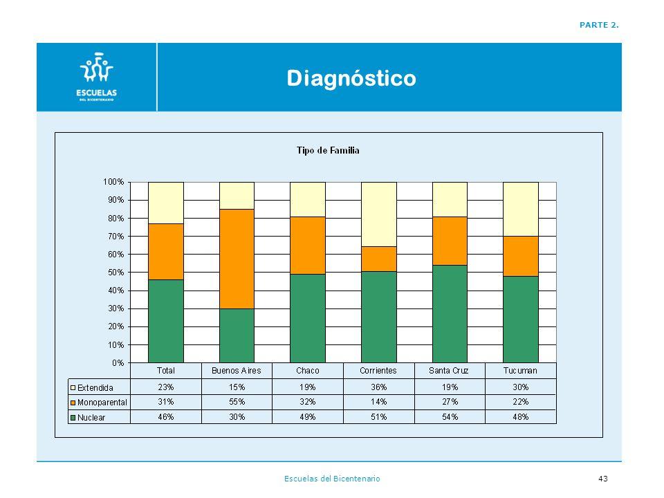 Escuelas del Bicentenario43 PARTE 2. Diagnóstico